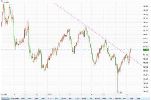 伦敦银突破重要阻力位 操作建议回踩做多