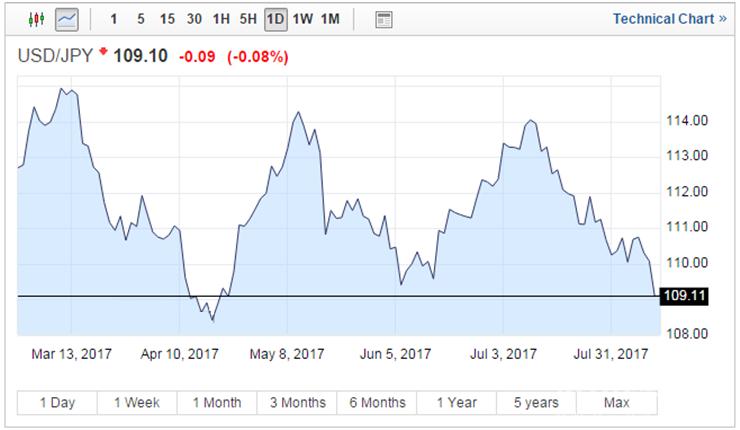 美朝紧张局势升级 日元受惠触及8周新高
