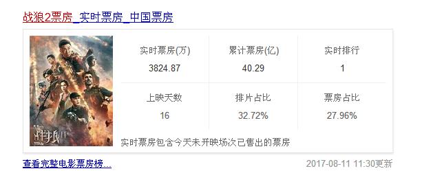 《战狼2》票房破40亿 冯小刚:理解不了《战狼2》怎么会有这么高的票房