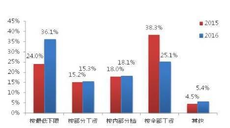 中国企业社保白皮书2017:超七成企业低缴社保透支