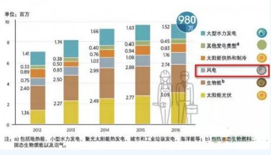 全球风能行业从业者120 万名 中国占据半壁江山