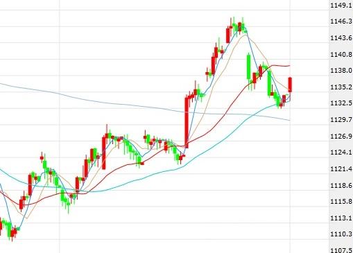 韩元再度小幅回升 韩股补涨跳升0.9%
