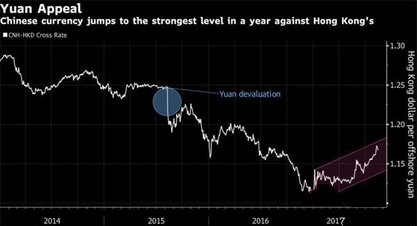 """人民币成香港市场""""新宠"""" 两大投行一致调高年末预测"""