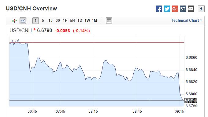 人民币中间价终止两连跌 中期料仍未双向波动
