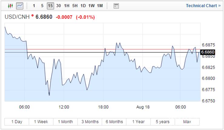 人民币中间价调降35个基点 8月外占率有望转正