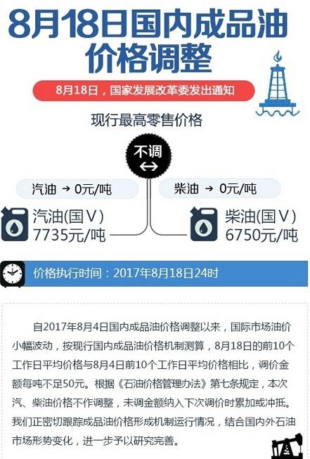 """2017年油價調整最新消息 """"六漲六跌四擱淺""""格局"""
