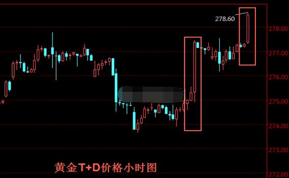 上周黄金t+d创6月来新高 后市涨势继续