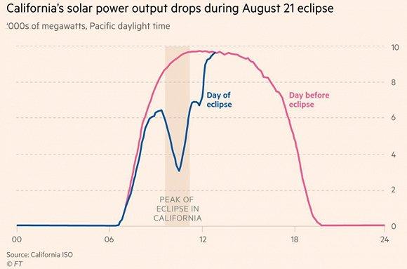 """""""日全食""""成美国太阳能行业最大危机 1900个发电站受影响"""