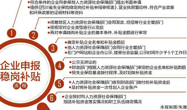 四川省已发放失业保险稳岗补贴34亿余元 近670万职工受益