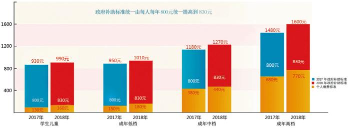 天津2018年度居民基本医疗保险筹资标准调整