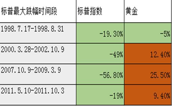 假如美股崩盘 那么黄金价格可以涨多少