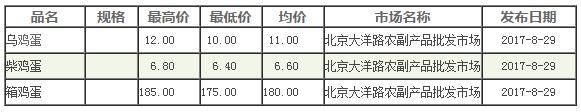今日鸡蛋多少钱一斤?2017年8月29日北京鸡蛋价格