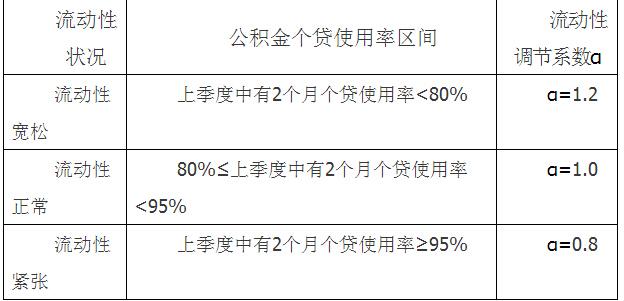福建省关于规范住房公积金部分业务的通知