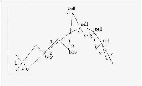 详解外汇交易技术分析指标