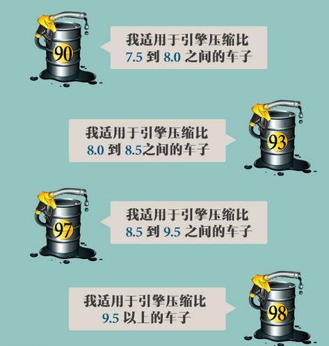 97号和98号汽油的区别