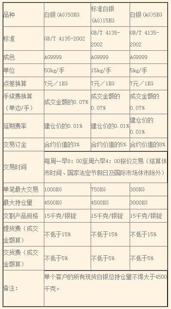 东南大宗商品交易中心的交易规则和交易费用