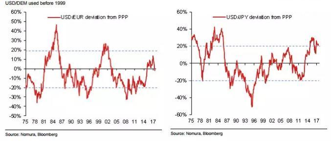 美元跌势或才刚刚开启 下挫恐将长达数年
