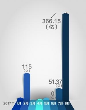 8月RQFII新增额度环比激增6倍