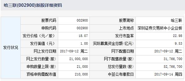 明日新股申购一览表:哈三联等2股新股申购