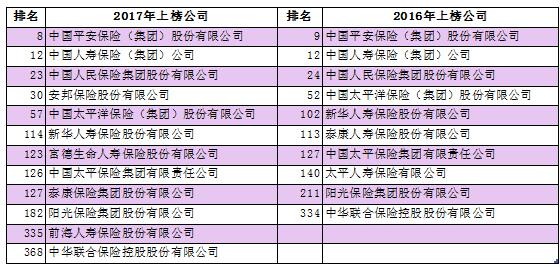 2017中国企业500强排行榜:12家险企进入中国企业500强