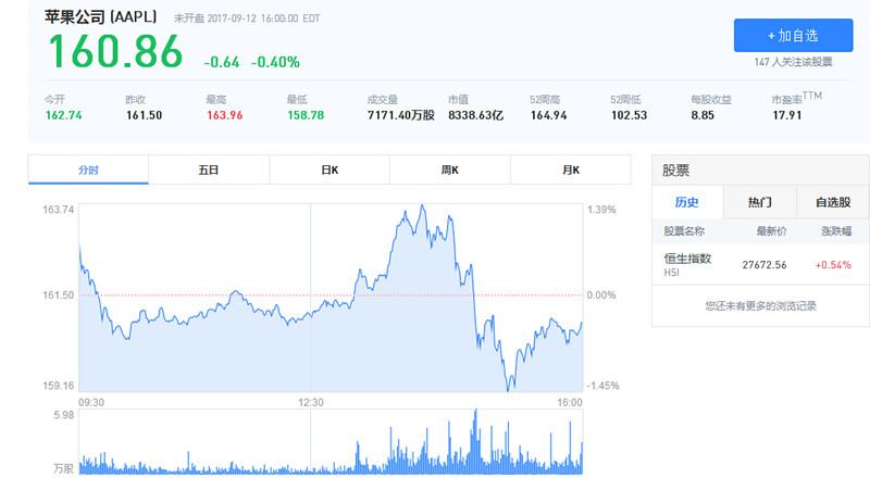 Iphone新品中国区遇冷 苹果股价大跌连累A股小伙伴