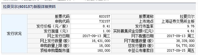 今日新股申购一览表(2017年9月13日)