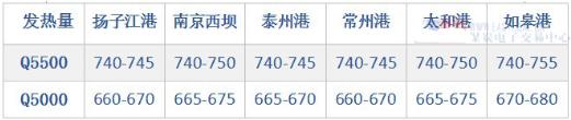 华东港口动力煤库存累积走高 煤价超预期跳涨