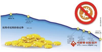 中国将告别传统的比特币交易平台