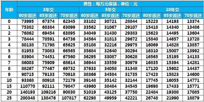 2018平安玺越人生少儿版/成人版费率表查看(附案例)
