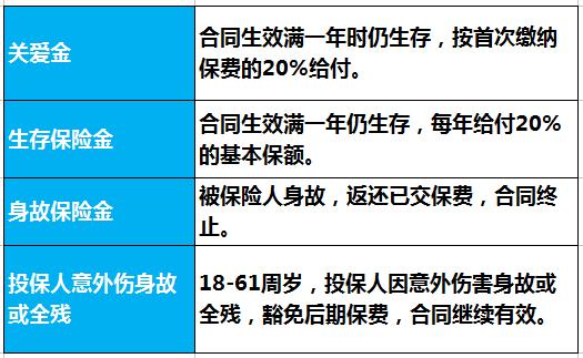 30岁男性买新华福享金生保险理财计划有哪些利益?