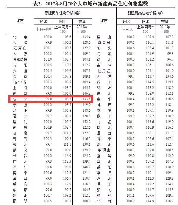 8月杭州新房价格跌了 有现象3年来首次出现