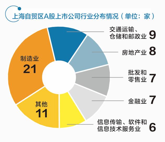 上海自贸区资本市场的发展总结