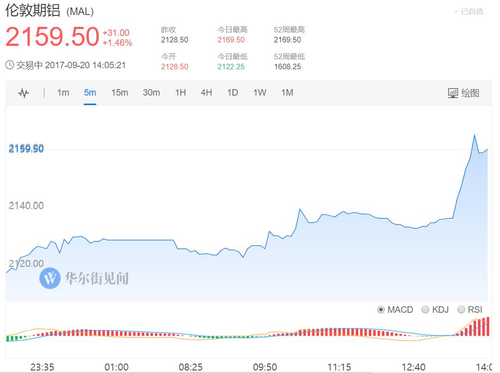 沪铝期货主力短线快速拉升 涨超3%