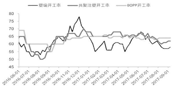 聚丙烯期货将迎来季节性旺季 后期有望企稳反弹
