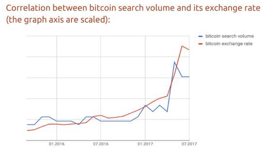 谷歌搜索量成比特币价格领先指标