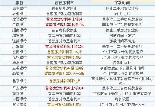 南京近期房贷利率表