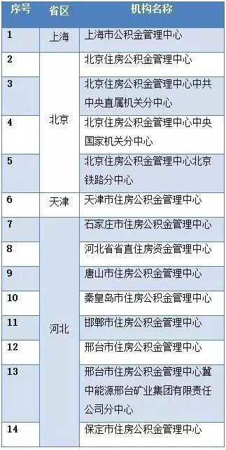 杭州公积金异地转移已与全国400多个城市打通