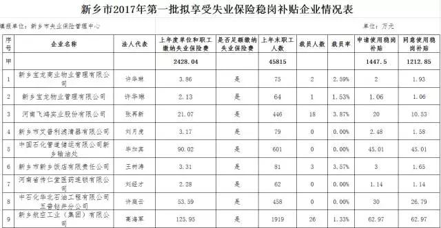 新乡今年第一批拟享受失业保险稳岗补贴企业名单