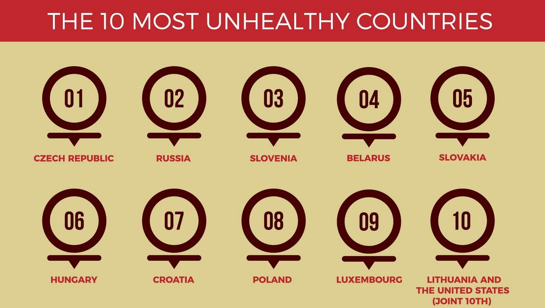 全球最不健康国家榜单出炉 哪些国家上榜了?