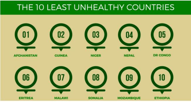 全球最不健康国家结果:生活方式健康不代表健康长寿