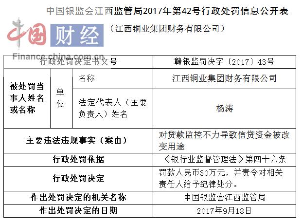 江西铜业集团司因对贷款监控不力被罚30万