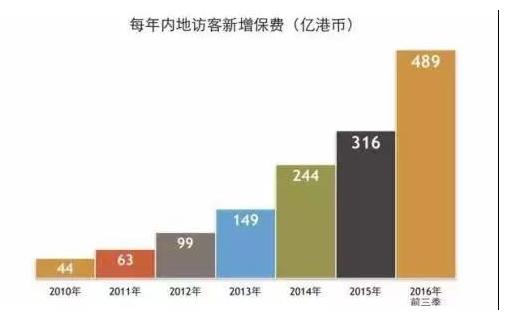 香港保险代理变局:那段疯狂捡钱的日子已一去不返