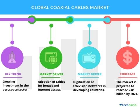 2021年全球同轴电缆市场规模有望达到128.1亿美元