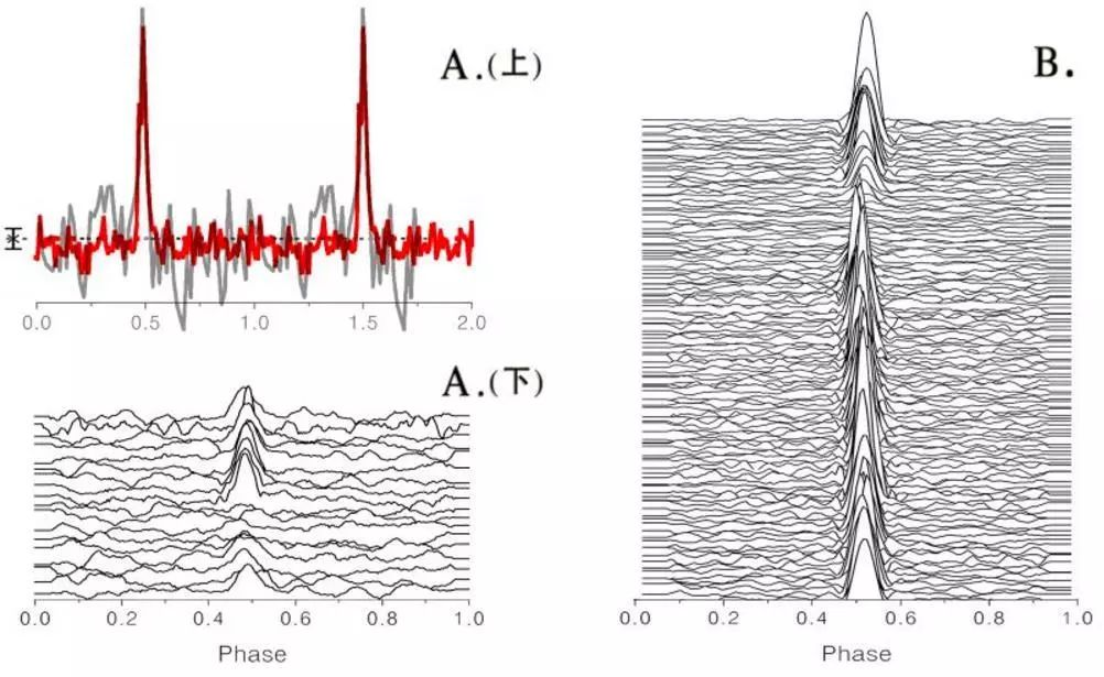 中国天眼首次发现两颗脉冲星