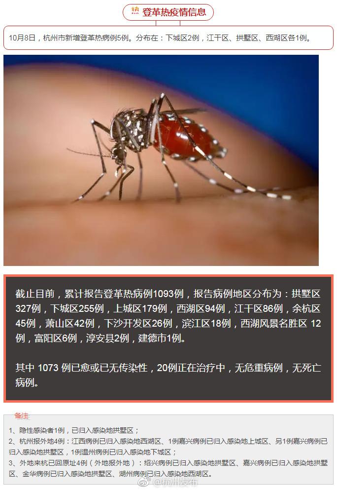 杭州市登革热疫情信息:杭州累计报告登革热病例1093例