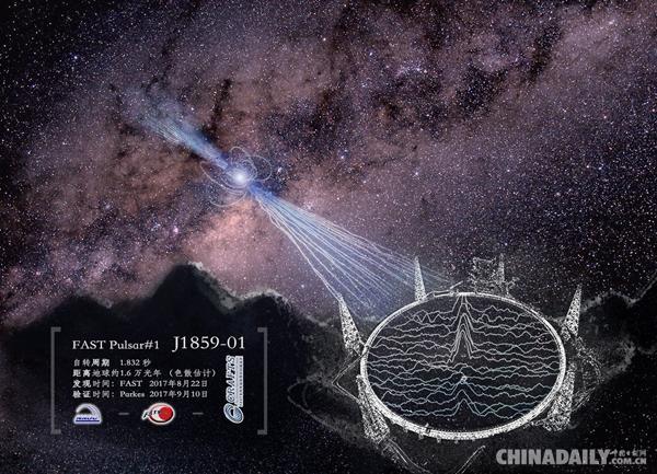 中国天眼发现脉冲星 开启了中国大科学设备原创发现的时代
