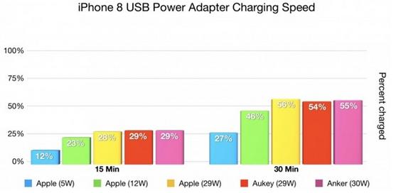 苹果为省钱不升级充电器 用户心凉