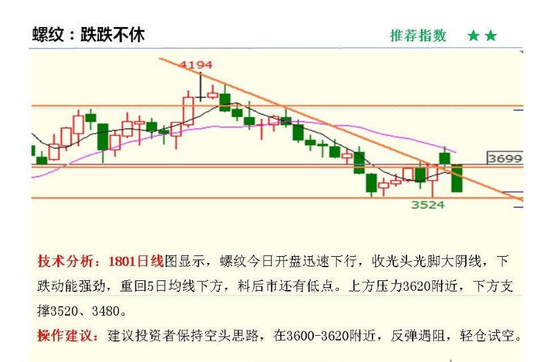 10月11日黑色系商品期货价格走势K线图及交易策略分析