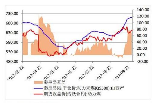 受供暖季部分行业限产措施影响 动力煤四季度总需求增速将下滑
