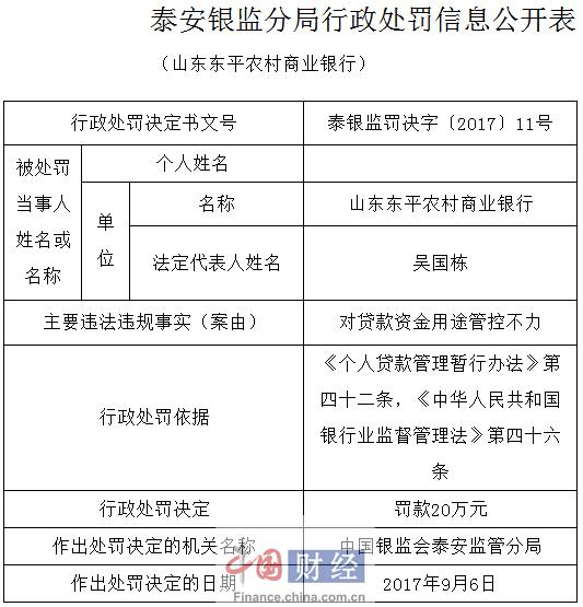 山东东平农商银行因对贷款资金用途管控不力被罚20万